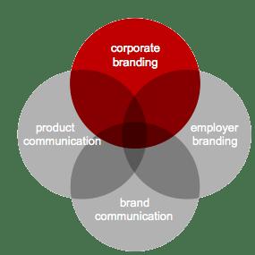 starters, zzp'ers, en MKB bedrijven