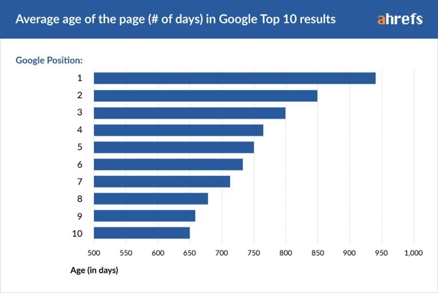 page to rank in Google